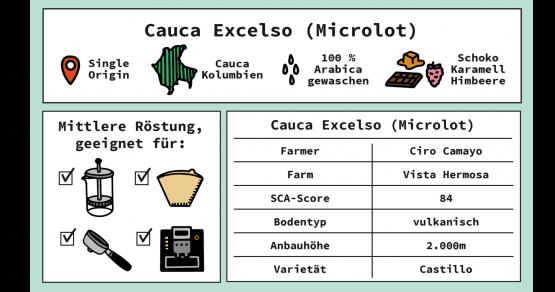Angaben zu Kaffee Herkunft ect